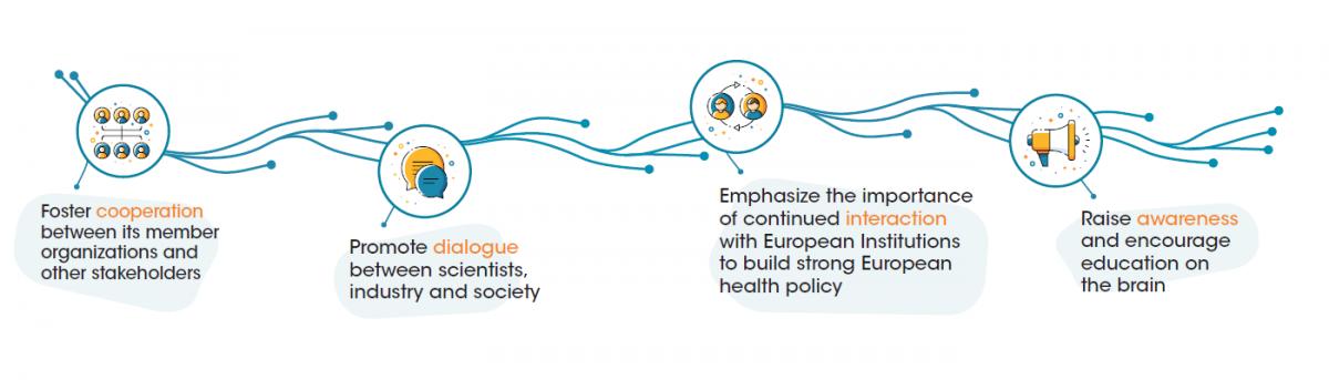 European Brain Council - Mission